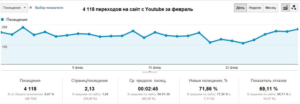 Посещение Youtube